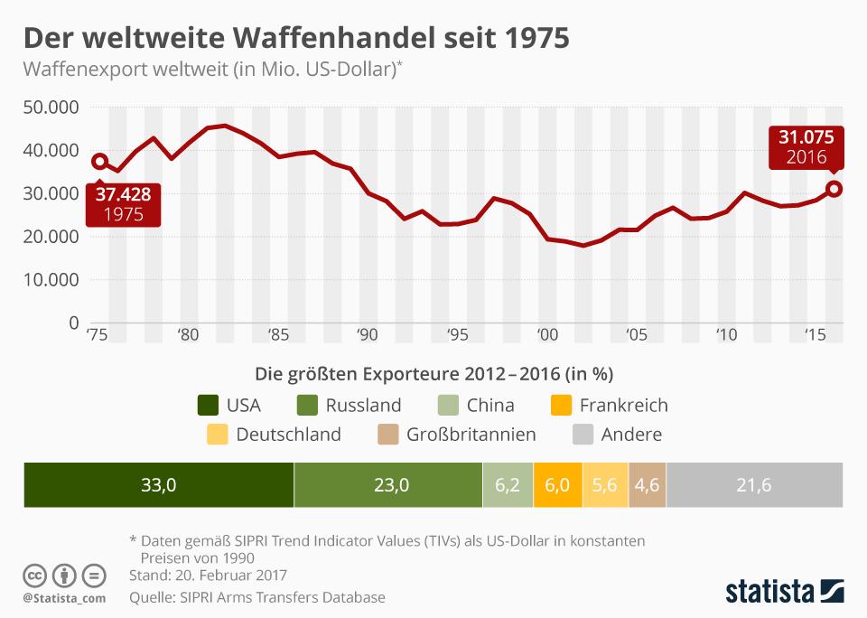 Infografik: Der weltweite Waffenhandel wächst | Statista