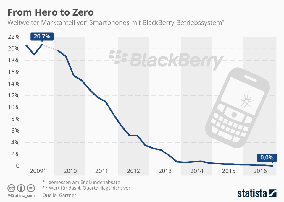 Infografik: From Hero to Zero | Statista
