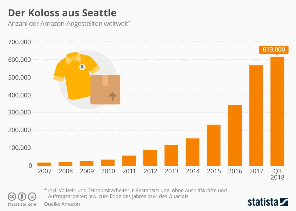Infografik: Der Koloss aus Seattle  | Statista