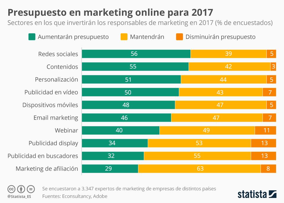 Infografía: Las tendencias de marketing online en 2017 según los expertos | Statista