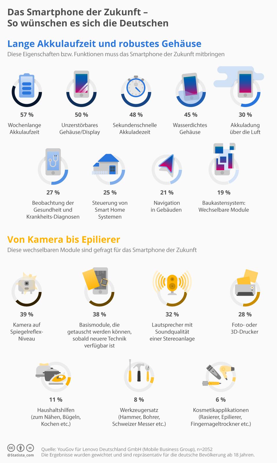 Infografik: Das Smartphone der Zukunft   Statista