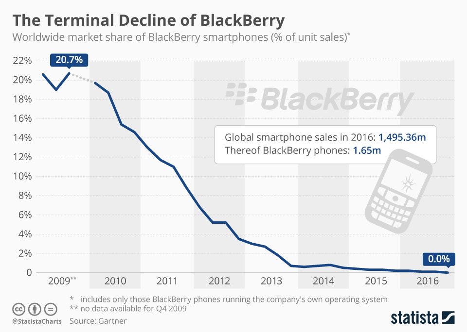 Infographic: The Terminal Decline of BlackBerry  | Statista