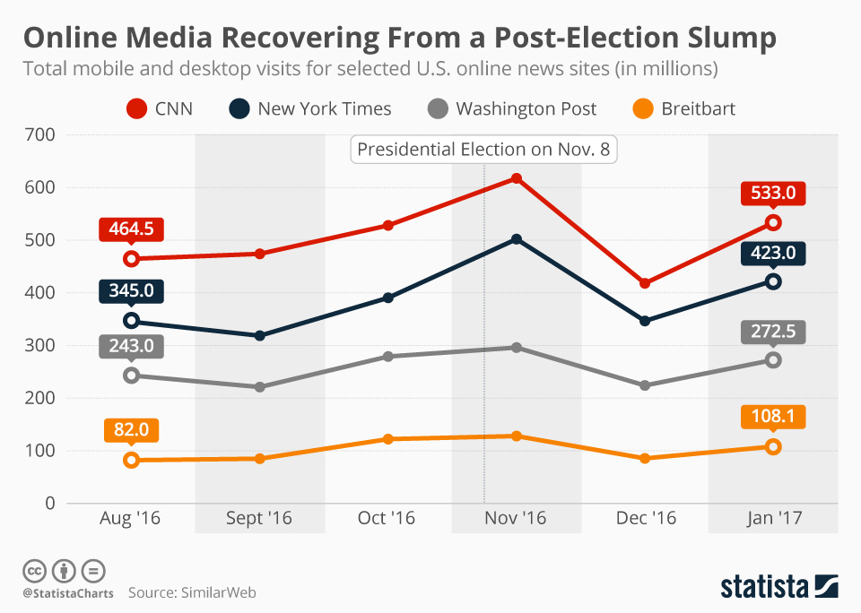 Infographic: American Online News Media Recovering From Post-Election Depression   Statista