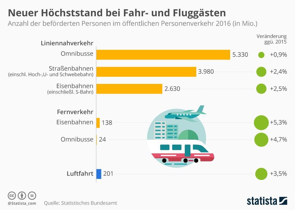 Infografik: Neuer Höchststand bei Fahr- und Fluggästen | Statista
