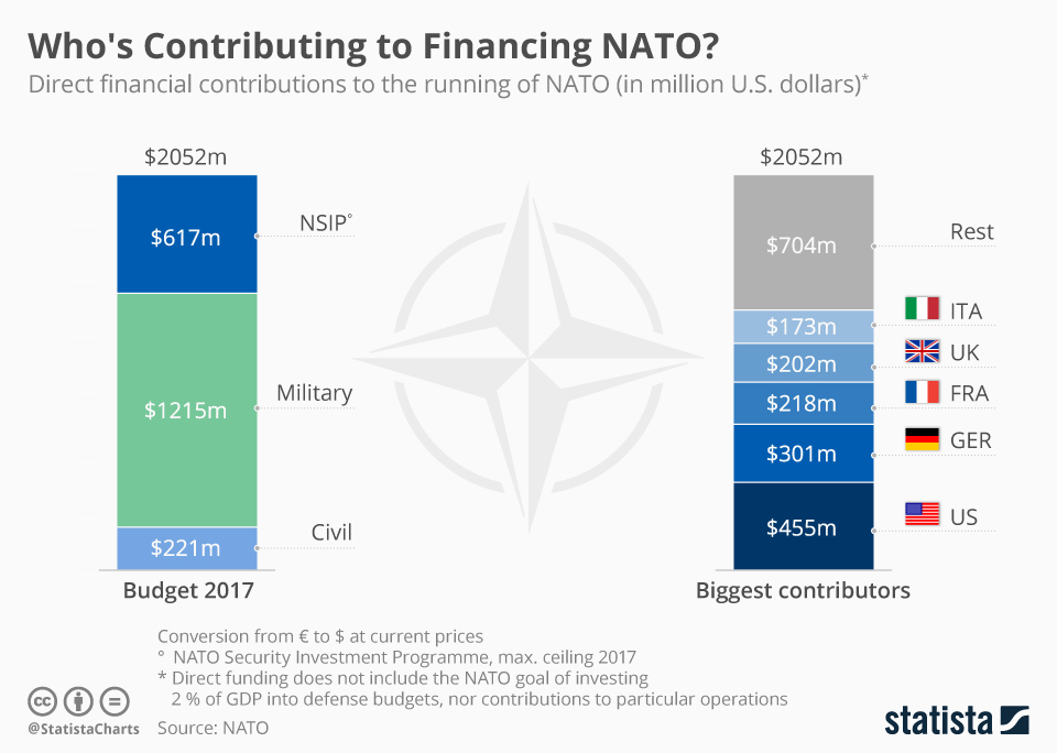 Infographic: Who's Contributing How Much to Directly Financing NATO? | Statista