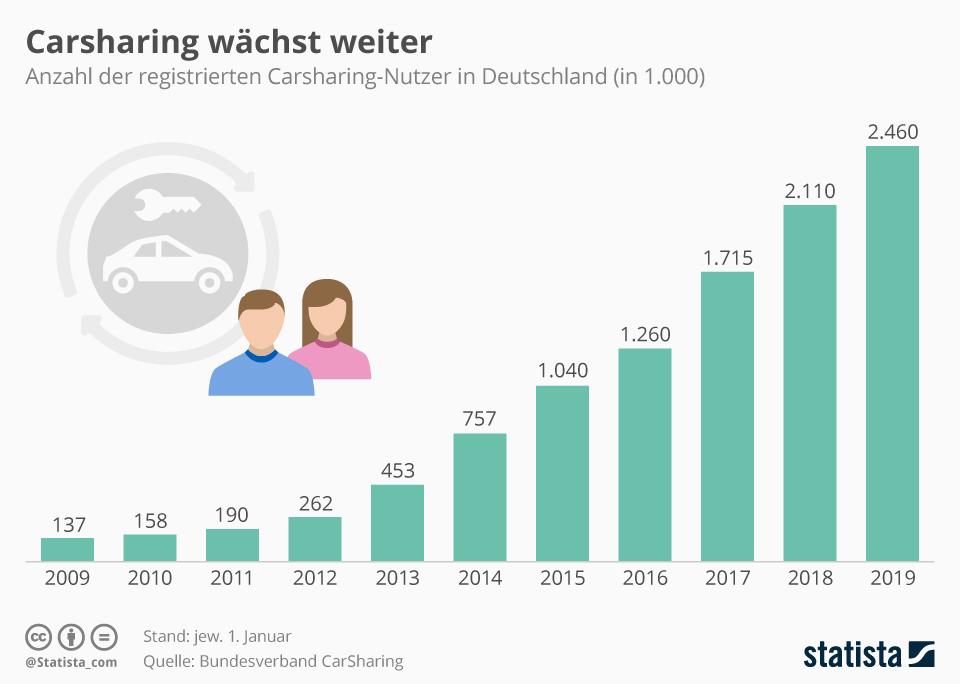 Infografik: Carsharing wächst weiter | Statista