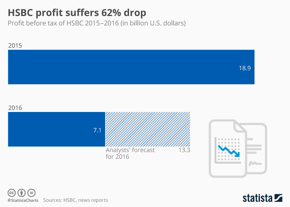 Infographic: HSBC profit suffers 62% drop | Statista