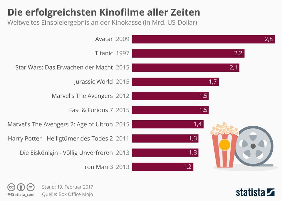 Infografik: Die erfolgreichsten Kinofilme aller Zeiten | Statista