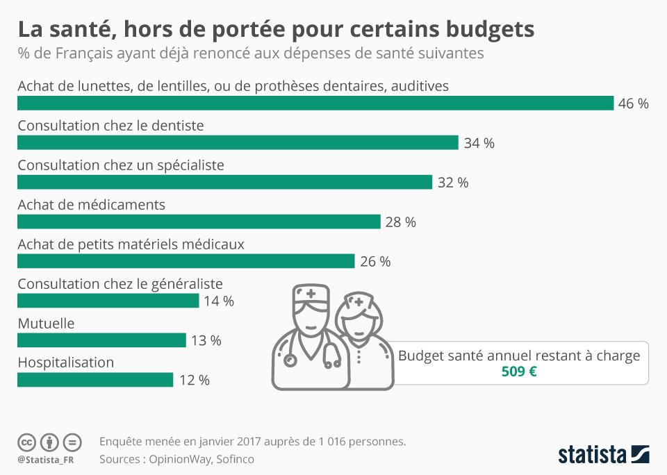 Infographie: La santé, hors de portée pour certains budgets | Statista