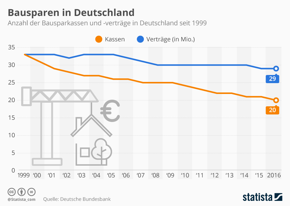 Infografik: Bausparen im Abwind | Statista