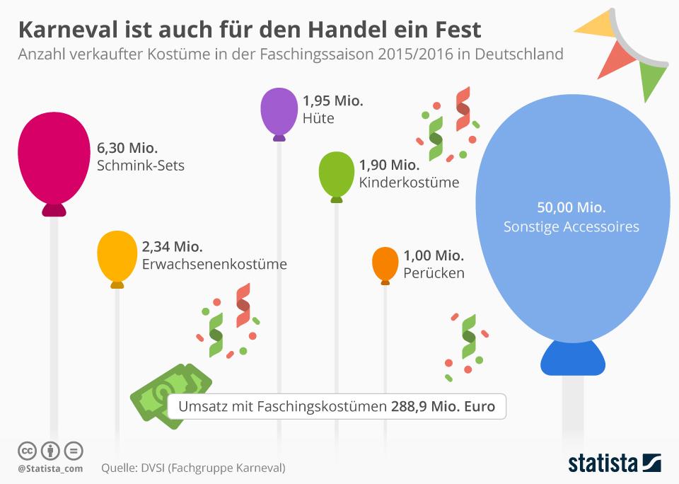 Infografik: Karneval ist auch für den Handel ein Fest   Statista