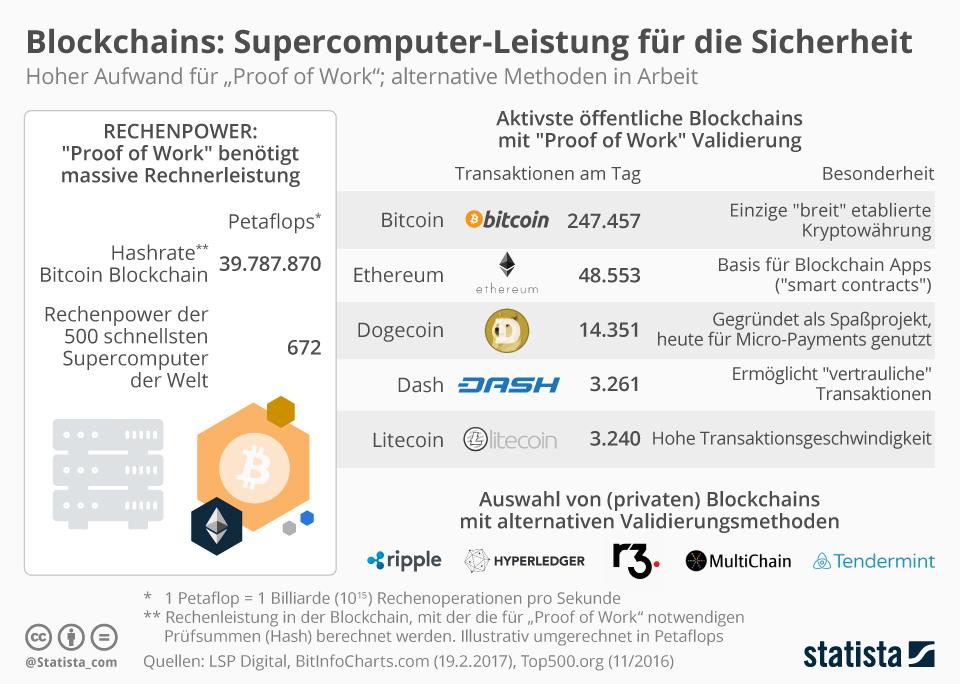 Bitcoin: Transaktionsgeschwindigkeit reicht bestenfalls für die Dorfsparkasse