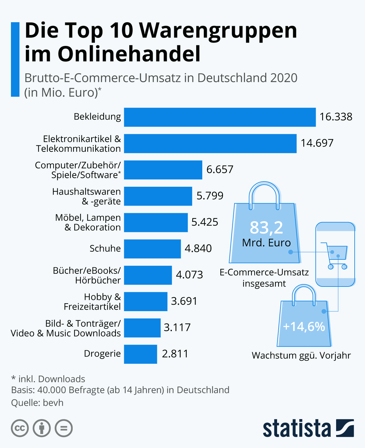 Infografik: Die Top 10 Warengruppen im Onlinehandel | Statista