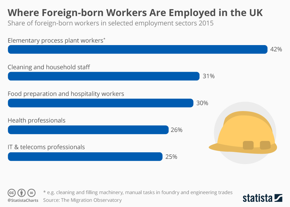 Infographic: Where Foreign-born Workers Are Employed in the UK | Statista