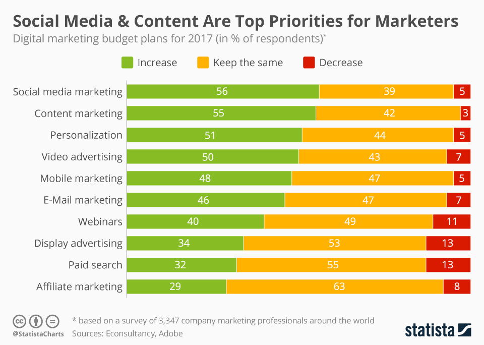 Infographic: Social Media & Content Are Top Priorities for Marketers in 2017 | Statista