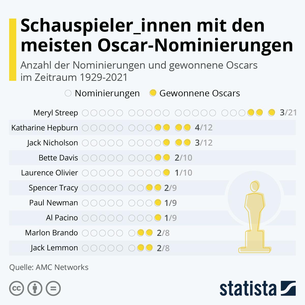 Infografik: SchauspielerInnen mit den meisten Oscar-Nominierungen | Statista