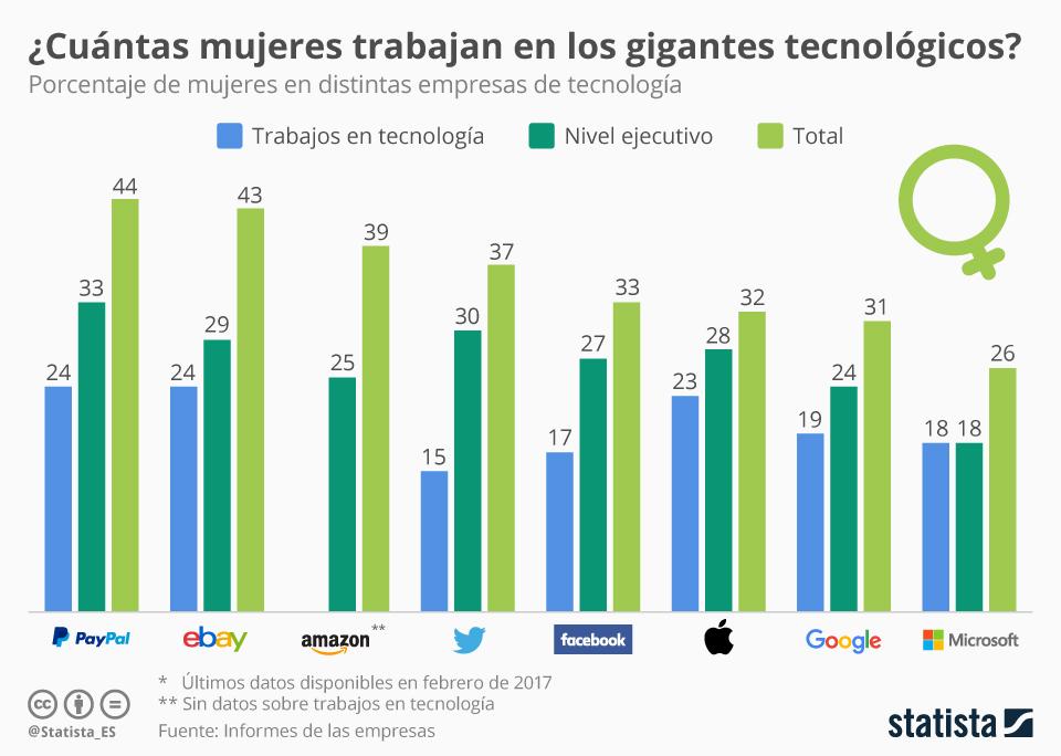 Infografía: Los gigantes tecnológicos también suspenden en igualdad | Statista