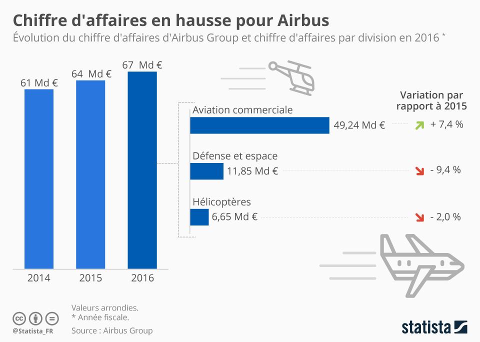 Infographie: Chiffre d'affaires en hausse pour Airbus | Statista