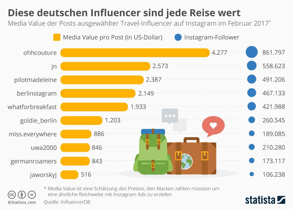 Infografik: Diese deutschen Influencer sind jede Reise wert | Statista