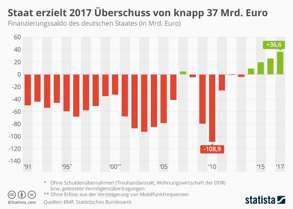Infografik: Staat erzielt 2017 Überschuss von knapp 37 Mrd. Euro   Statista