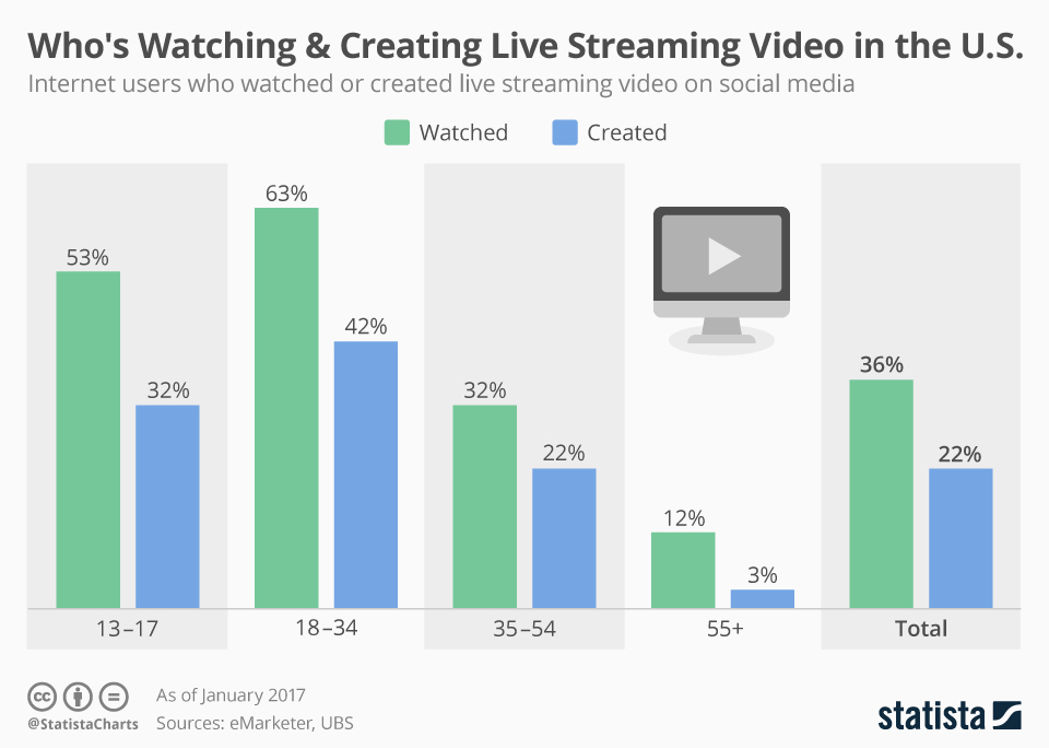Infographic: Who's Watching & Creating Live Streaming Video in the U.S. | Statista