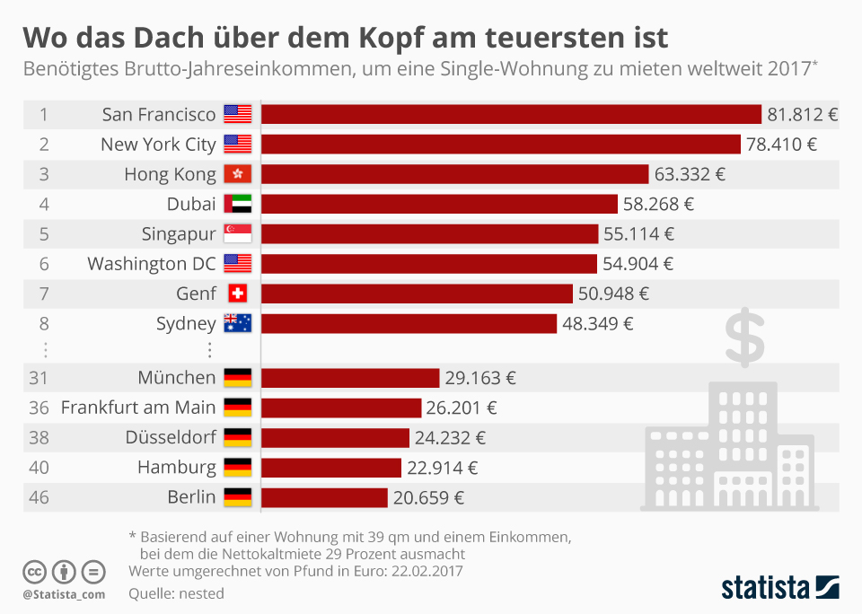 Infografik: Wo das Dach über dem Kopf am teuersten ist | Statista