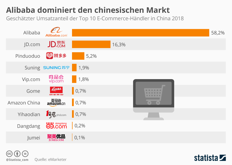 Infografik: Amazon hat in China nichts zu melden    Statista