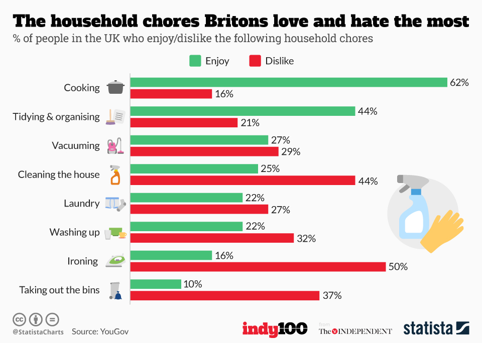 Infographic: The household chores Britons love and hate the most  | Statista