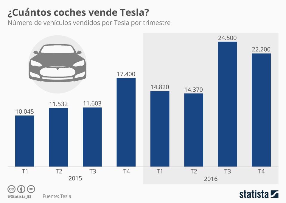 Infografía: ¿Se venden tantos coches de marca Tesla? | Statista