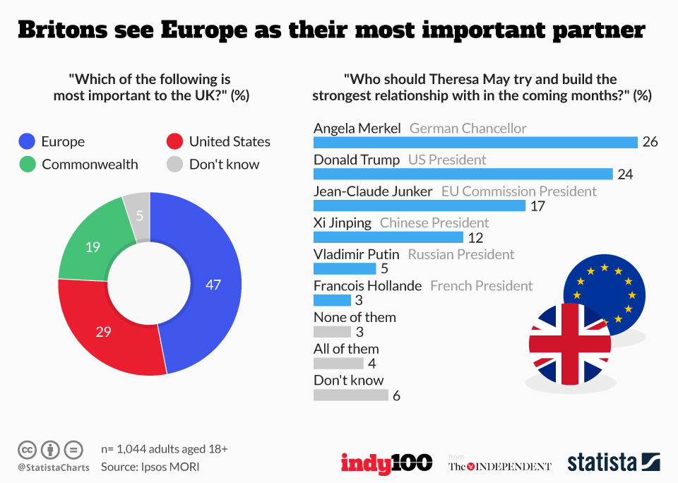 Infographic: Britons see Europe as their most important partner | Statista