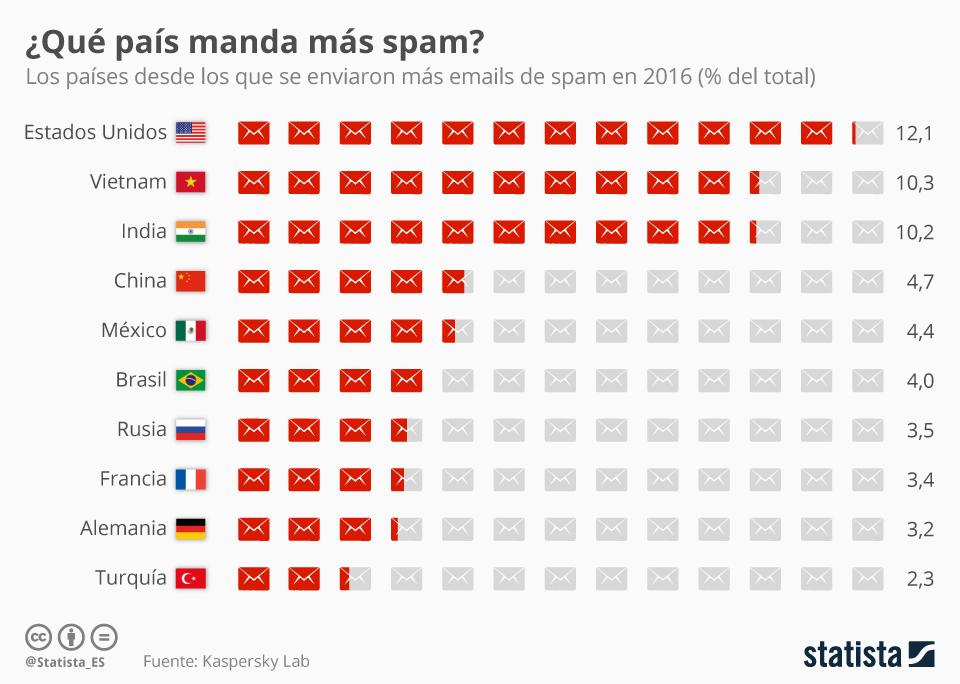 Infografía: Estados Unidos, país desde el que se envía más spam | Statista