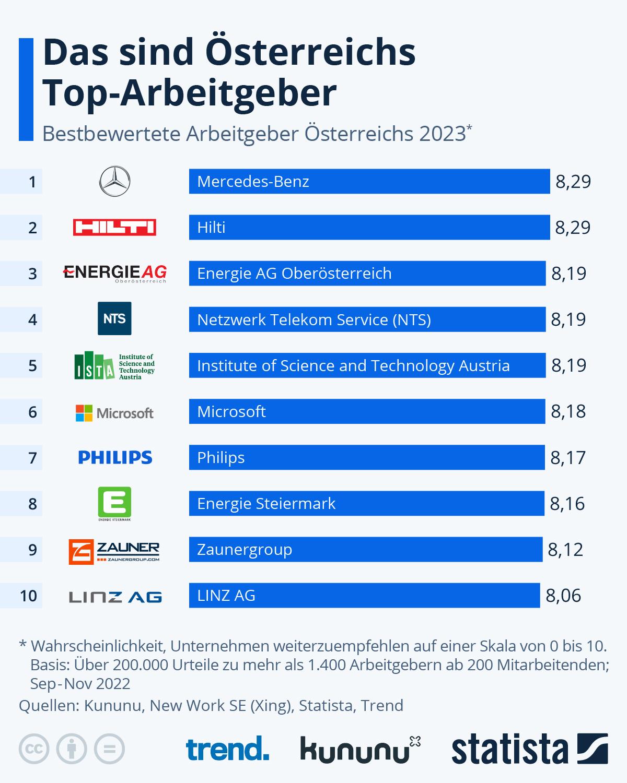 Infografik: Wo Österreicher gerne arbeiten | Statista
