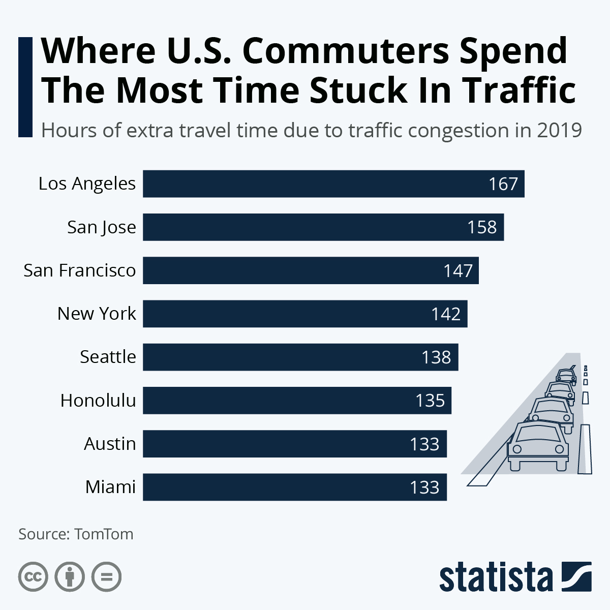 Infographic: LA Commuters Spend The Most Time Stuck In Traffic   Statista