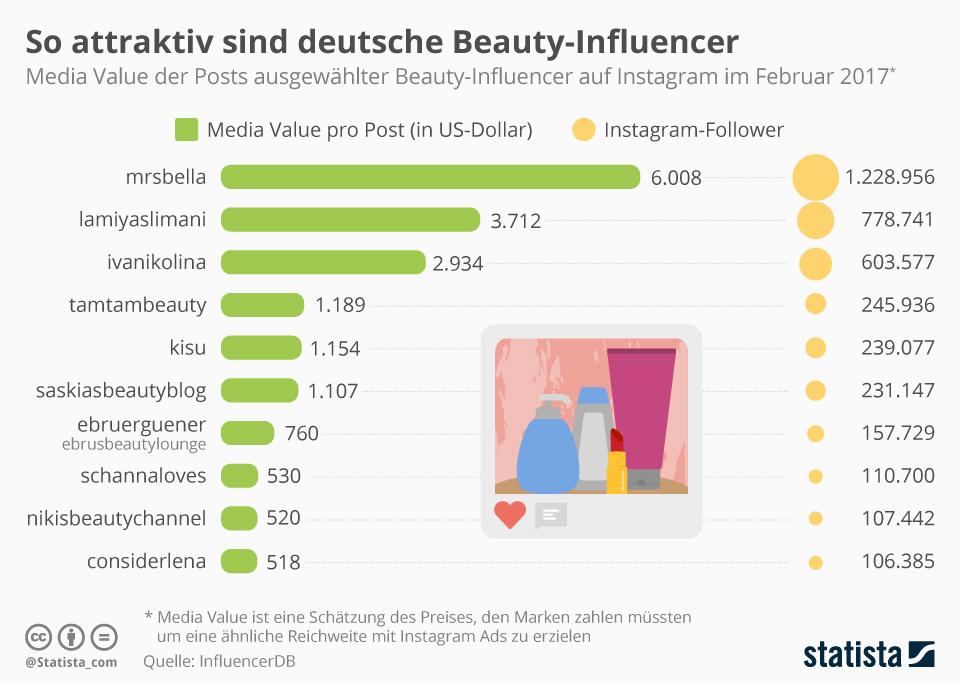 Infografik: So attraktiv sind deutsche Beauty-Influencer   Statista