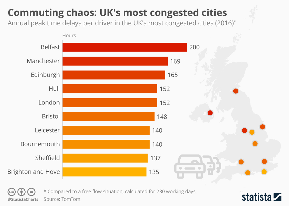 Infographic: Commuting Chaos: UK's Most Congested Cities | Statista