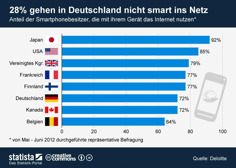Infografik: 28 Prozent gehen in Deutschland nicht smart ins Netz   Statista
