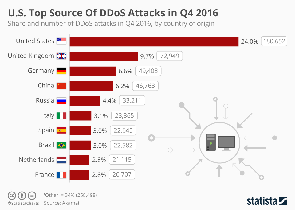 Infographic: U.S. Top Source Of DDoS Attacks in Q4 2016   Statista