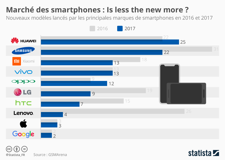 Infographie: Marché des smartphones : Is less the new more? | Statista