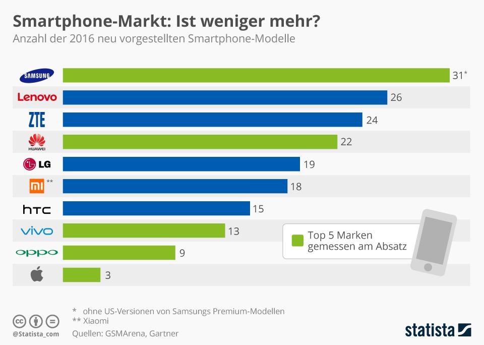 Infografik: Smartphone-Markt: Ist weniger mehr? | Statista