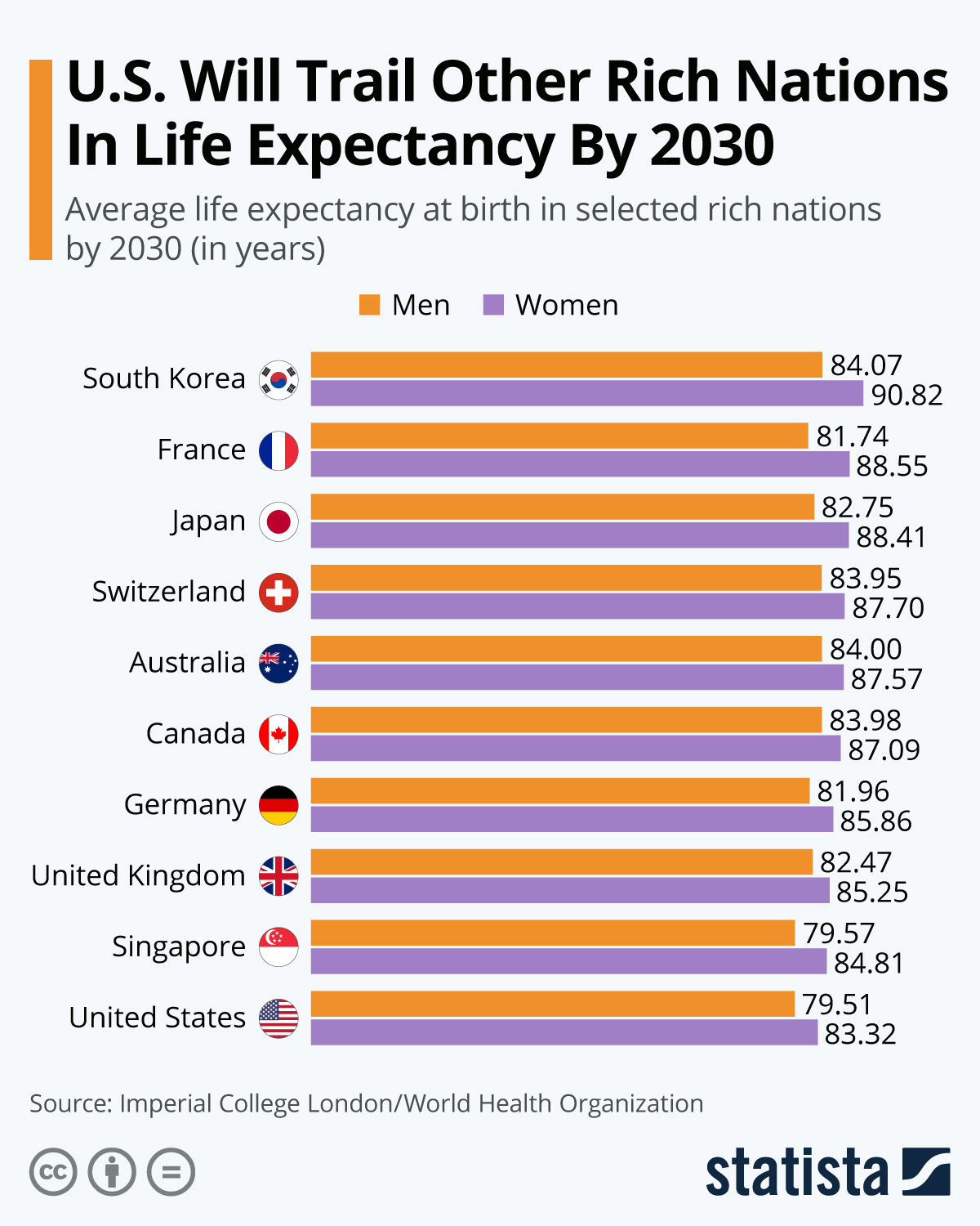 Infographic: U.S. Will Trail Other Rich Nations In Life Expectancy By 2030 | Statista