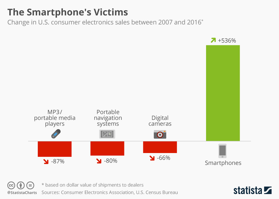 Infographic: The Smartphone's Victims | Statista