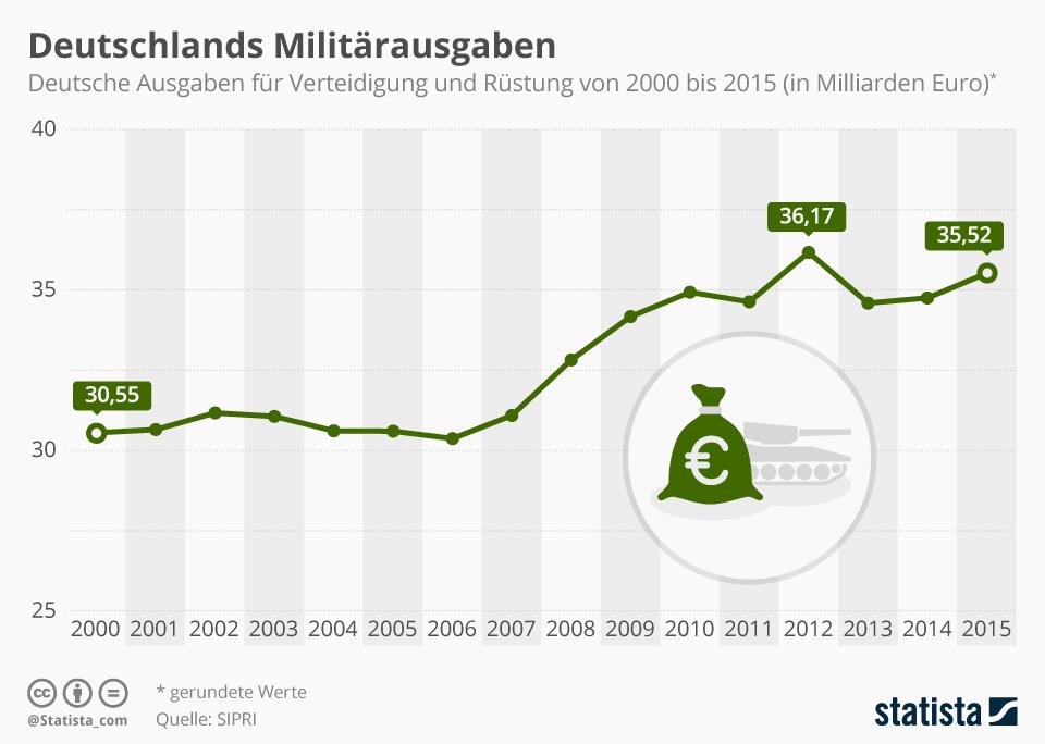 Infografik: Deutschlands Militärausgaben | Statista