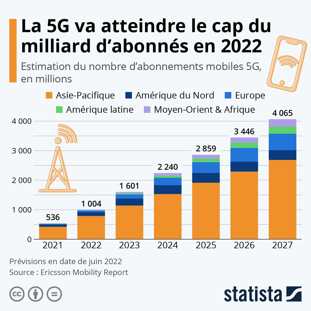 Infographie: La 5G dépassera le milliard d'abonnés à l'horizon 2023 | Statista