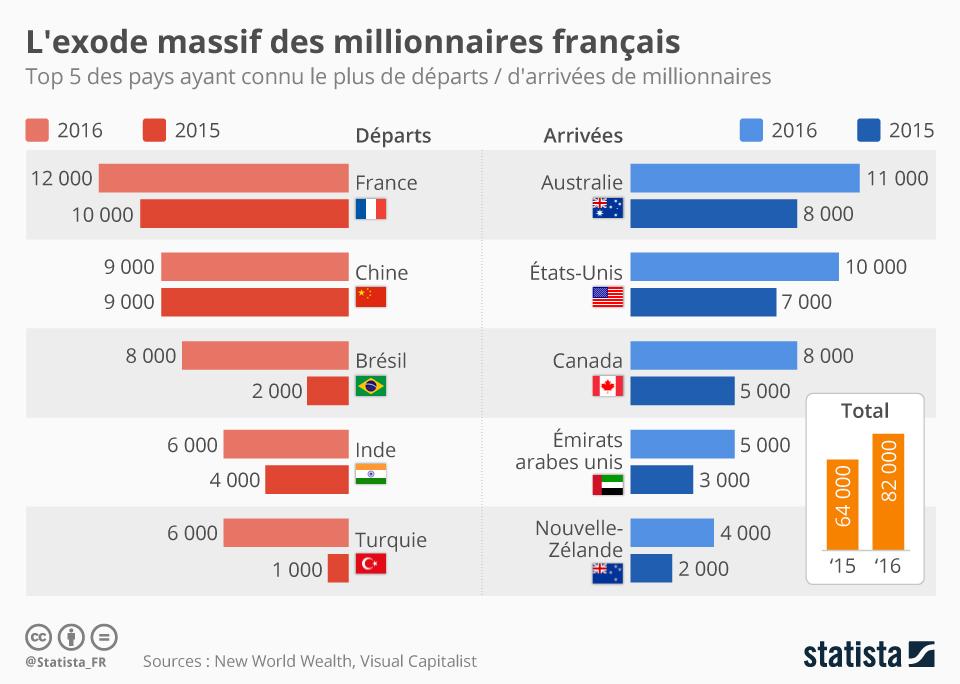 Infographie: L'exode massif des millionnaires français  | Statista