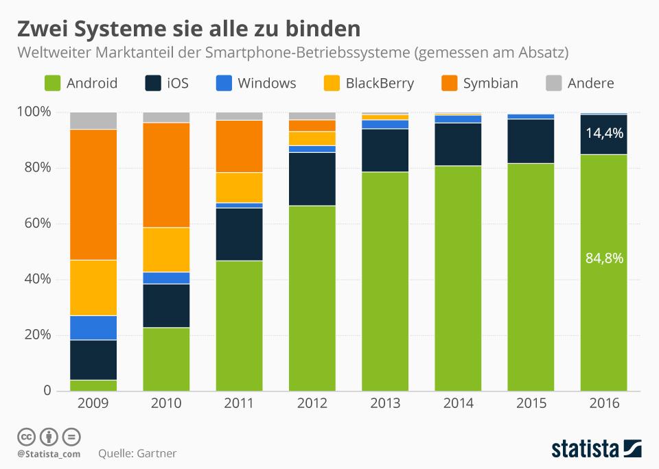 Infografik: Zwei Systeme sie alle zu binden   Statista