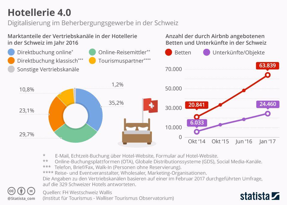 Infografik: Hotellerie 4.0 | Statista