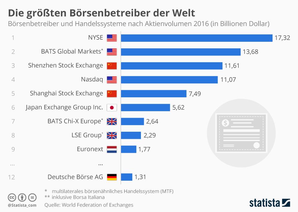 Infografik: Die größten Börsenbetreiber der Welt | Statista