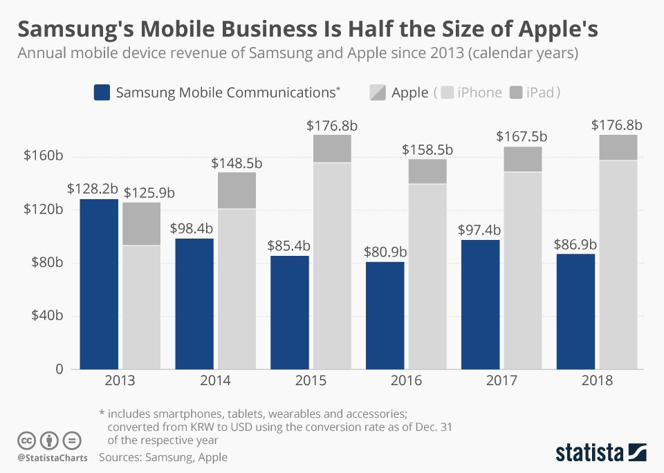 Infographic: Samsung's Mobile Business Is Half the Size of Apple's   Statista