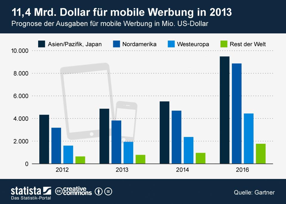 Infografik: 11,4 Mrd. Dollar für mobile Werbung   Statista