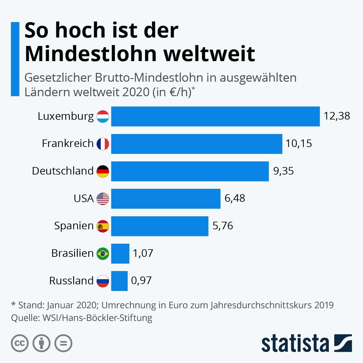 Infografik: So hoch ist der Mindestlohn weltweit | Statista